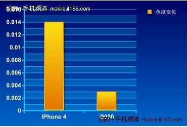 令iPhone 4也失色的-AMOLED螢幕顯示技術4