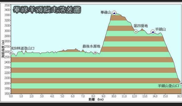 畢祿山高度圖.jpg