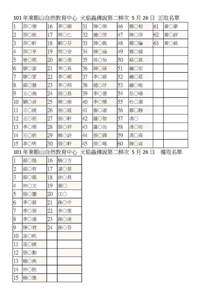 101年東眼山自然教育中心 火焰蟲傳說名單_頁面_2