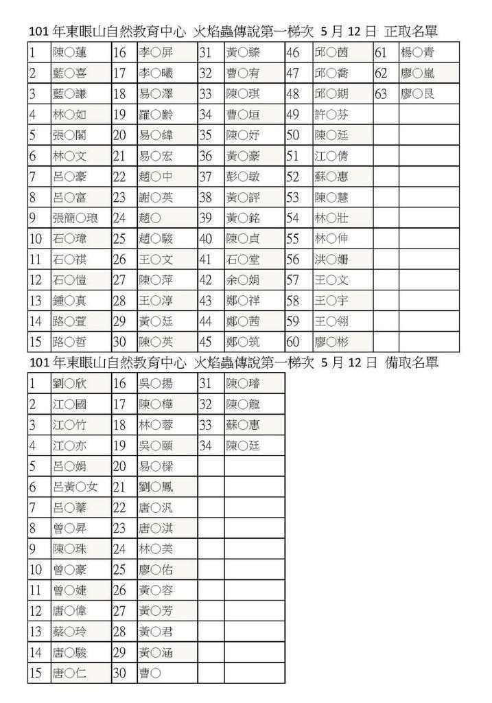 101年東眼山自然教育中心 火焰蟲傳說名單_頁面_1