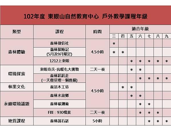 102東眼山-戶外教學-課程年級