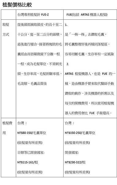 雄性禿多老外、植髮費用吸睛,國外客爭向來台灣,你還要選擇出國嗎-4.jpg