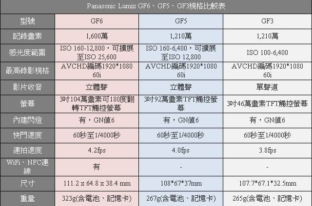 【GF6、GF5和GF3的比較表】