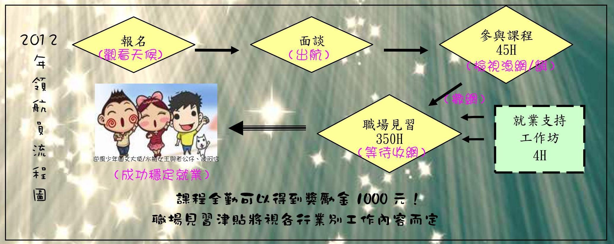 2012屏東招生簡章