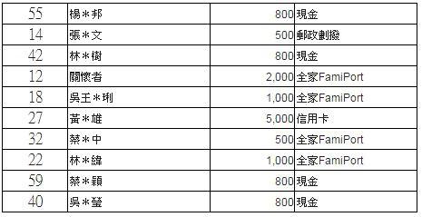 7生日捐得獎名單.jpg