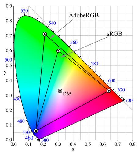 描述: http://dclick.cc/wp-content/uploads/2012/10/chromaticity1.jpg