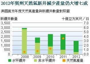 描述: http://www.moneydj.com/Topics/shaleoil/images/2013-9-9%20%E4%B8%8B%E5%8D%88%2007-26-34.png