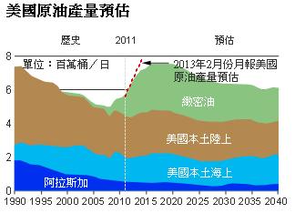 描述: http://www.moneydj.com/Topics/shaleoil/images/2013-9-9%20%E4%B8%8B%E5%8D%88%2007-10-11.png