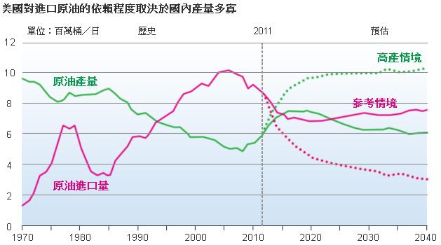 描述: http://www.moneydj.com/Topics/shaleoil/images/2013-9-9%20%E4%B8%8B%E5%8D%88%2007-18-31.png