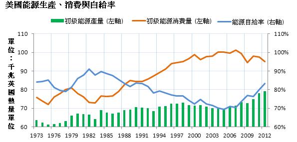 描述: http://www.moneydj.com/Topics/shaleoil/images/2013-9-9%20%E4%B8%8B%E5%8D%88%2007-19-49.png