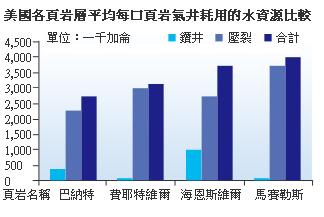 描述: http://www.moneydj.com/Topics/shaleoil/images/2013-9-10%20%E4%B8%8B%E5%8D%88%2001-46-15.png