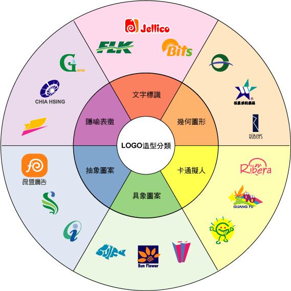 飛盟logo作品