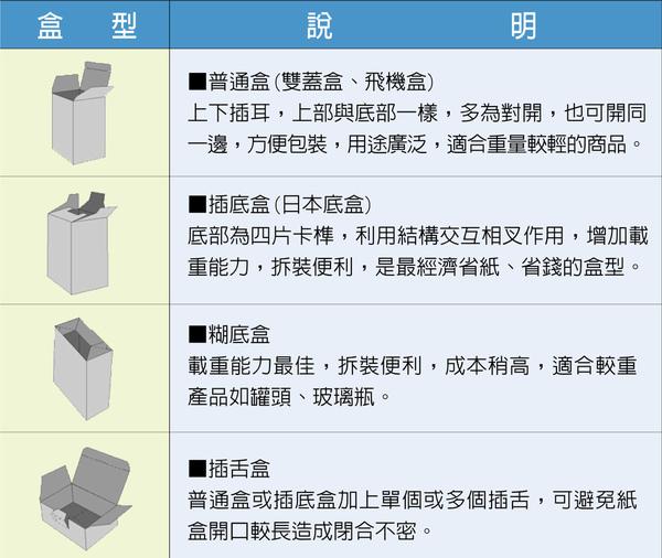包裝盒型結構介紹1