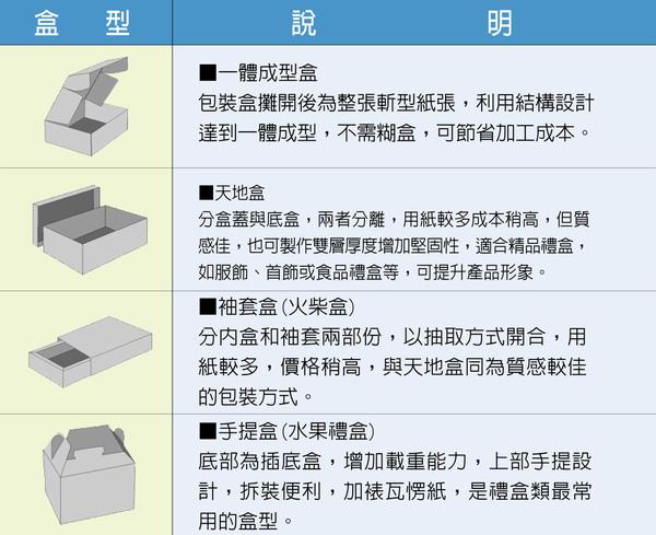 包裝盒型結構介紹2