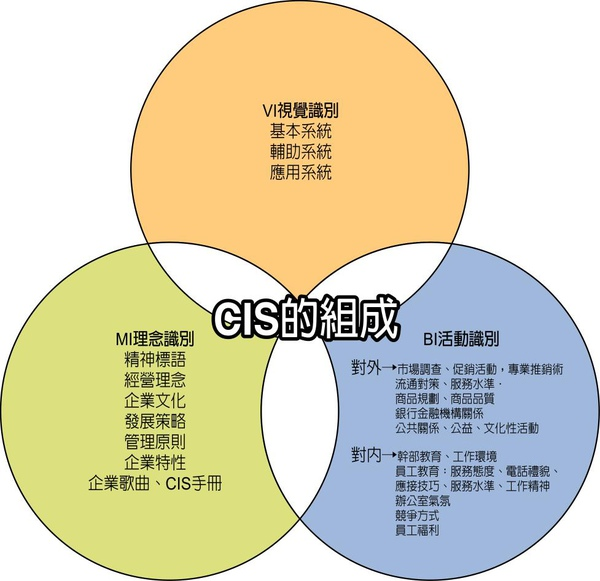 CIS關係架構圖.jpg