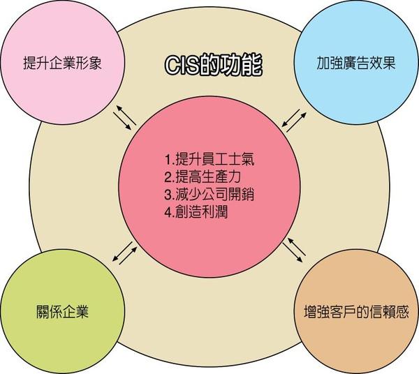 CIS功能圖