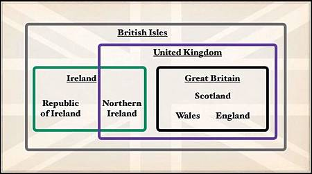 The United Kingdom of Great Britain and Northern Ireland vs Great Britain vs England.jpg