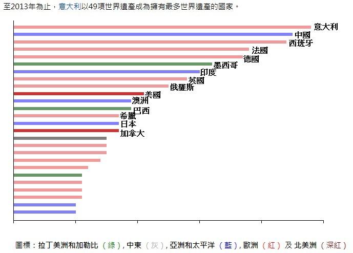2013擁有世遺超過10項的國家.jpg