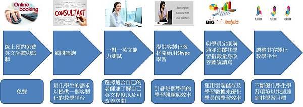 學習程序.jpg