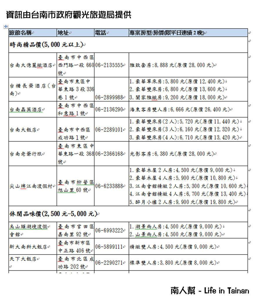 「五月來臺南住2晚,第二晚免費」憑23家飯店消費發票還可抽大阪、香港來回機票及iPhone7