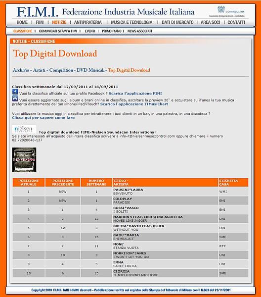 2011.09.23_Top digital download chart