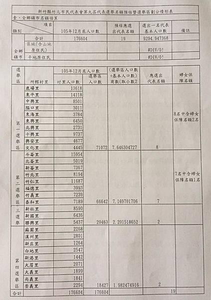 第九屆竹北市民代表增一席人口數.jpg