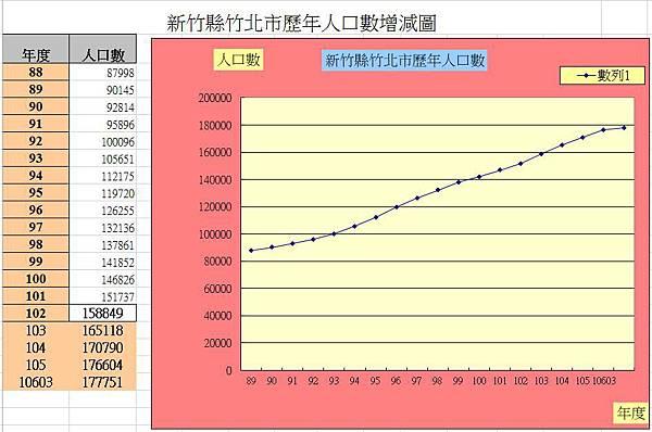 竹北人口統計106年3月-2.JPG