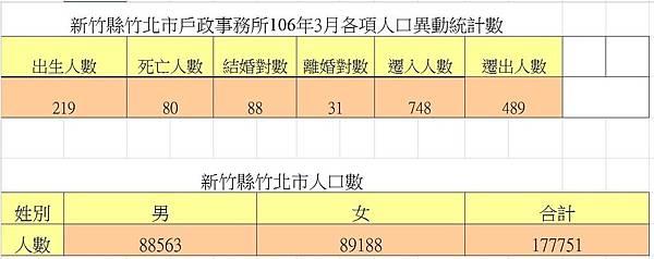竹北人口統計106年3月.JPG