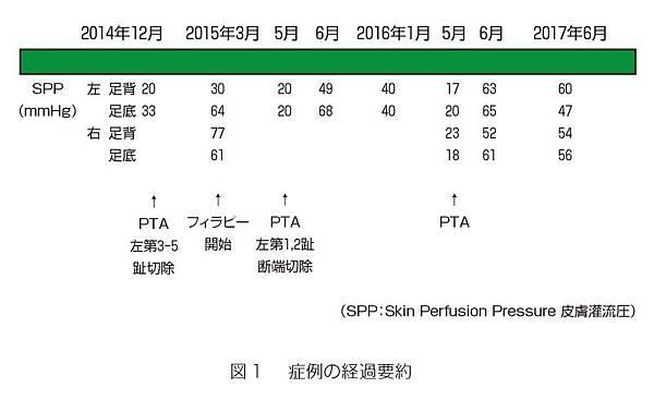 skin_perfusion_pressure_and_PTA.jpg.jpg