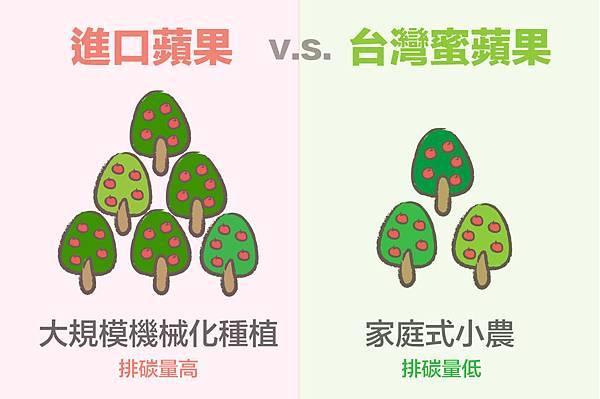 1秒看懂為什麼吃台灣蘋果-01.jpg