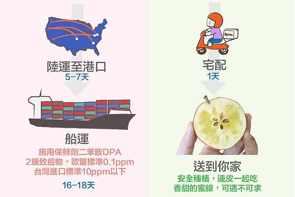 1秒看懂為什麼吃台灣蘋果-03.jpg