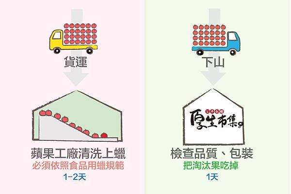 1秒看懂為什麼吃台灣蘋果-02.jpg