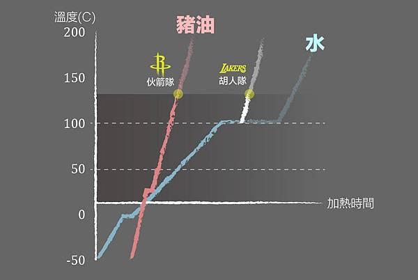 豬油實驗11加熱曲線-01.jpg