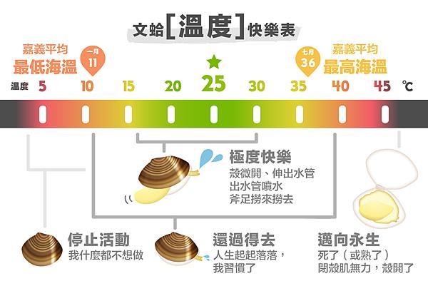 文蛤溫度快樂表-01.png