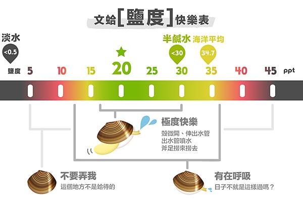文蛤鹽度快樂表-01.png