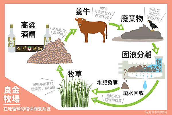 良金牧場環保循環圖