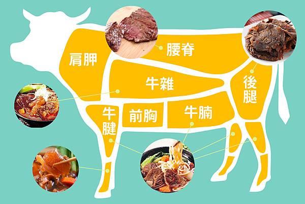 blog牛肉部位-01.jpg