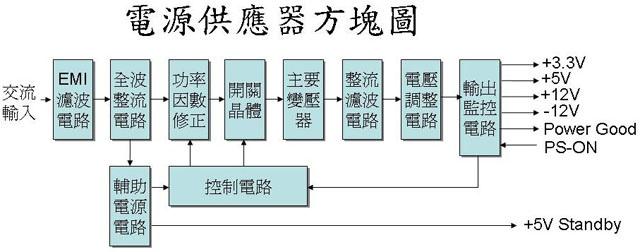 電源供應器方塊圖
