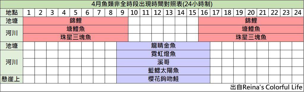 動森4月魚類出現時間表.jpg