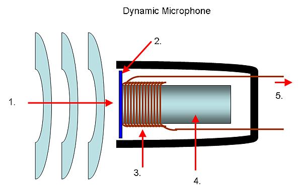 Mic-dynamic