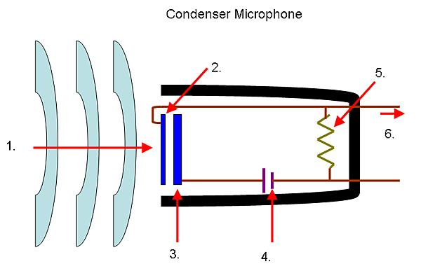 Mic-condenser