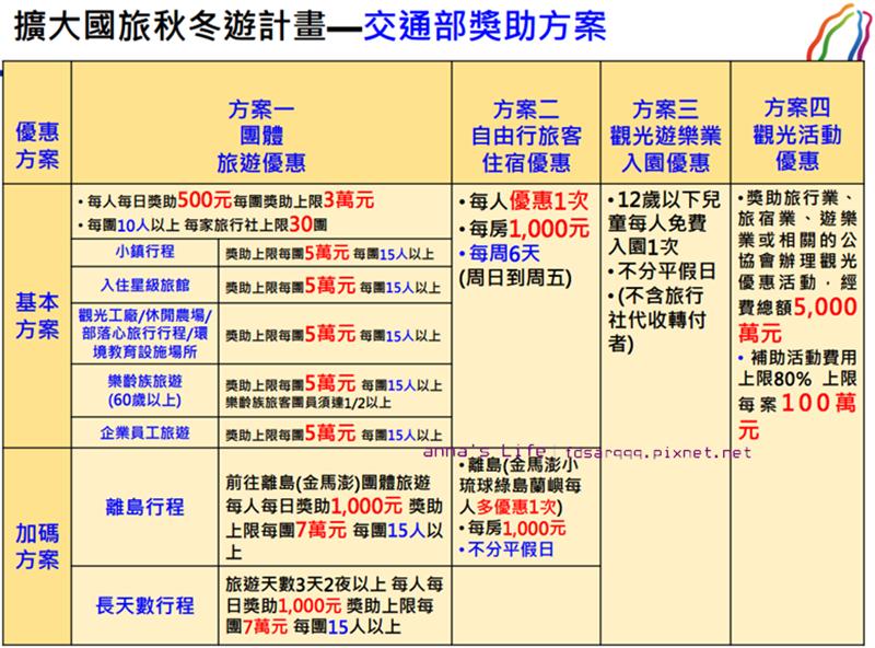 交通部獎助方案ANNA20190828.png