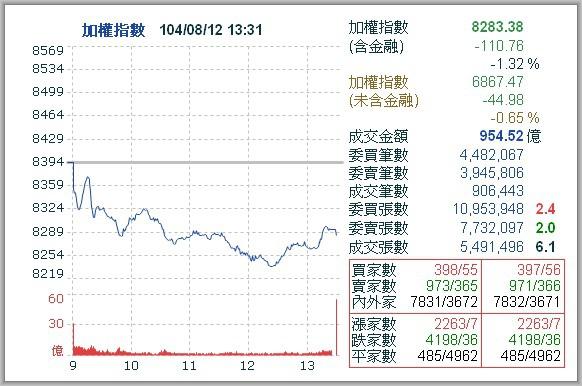 20150812_下跌110_帳面打平.jpg