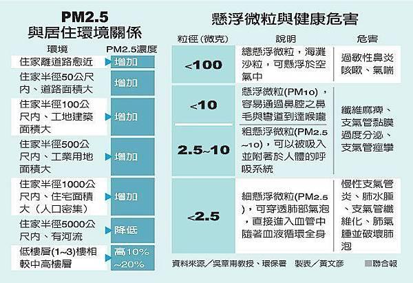 PM20.5-2