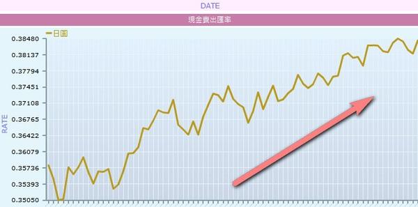 台灣銀行日幣近三個月走勢