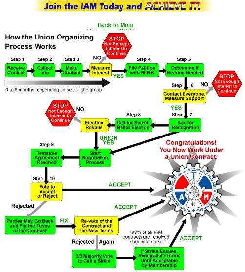 FireShot Capture 054 - Organizational Charts - www.yourpowerinside.com.png