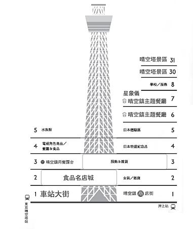 tokyo skytree floor guide