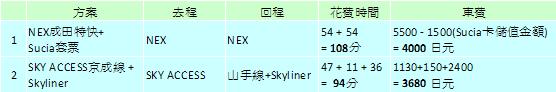 NEX與Skyliner比較表.png