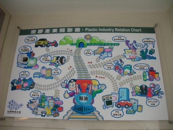台塑文化紀念館-塑膠產品圖.JPG