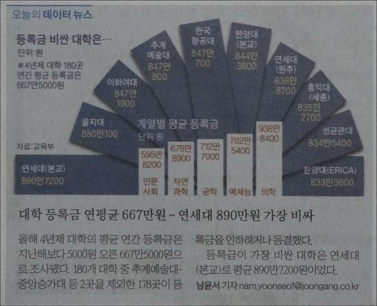 韓國大學學費.JPG